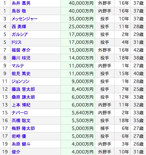 阪神の年俸